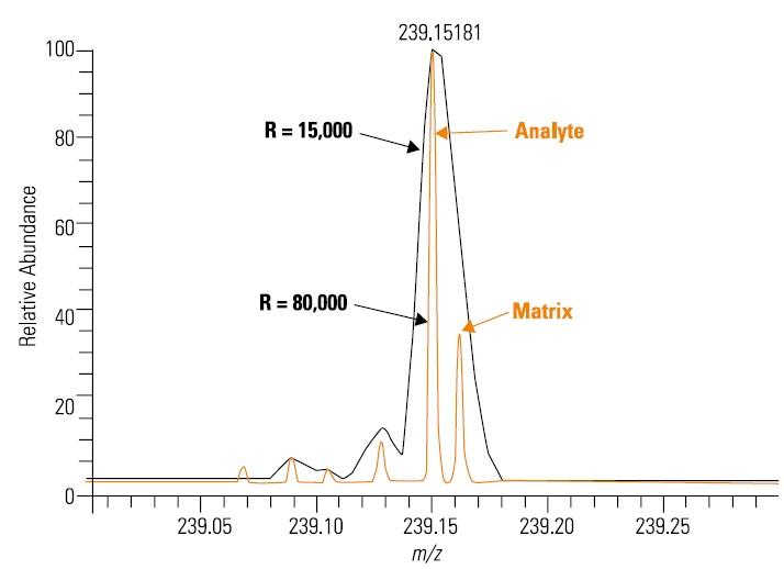 质谱分辨率和分辨能力