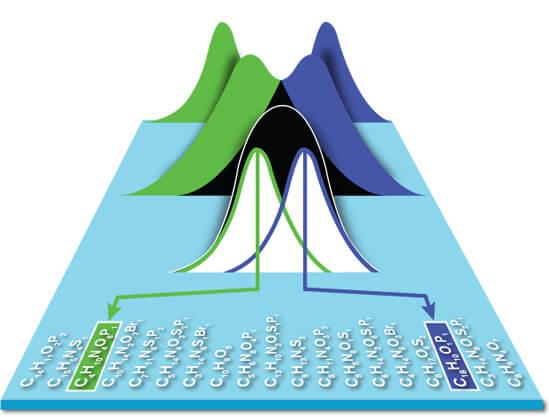 Orbitrap ExplorisTM 480 组合型超高分辨质谱仪一站式解决方案